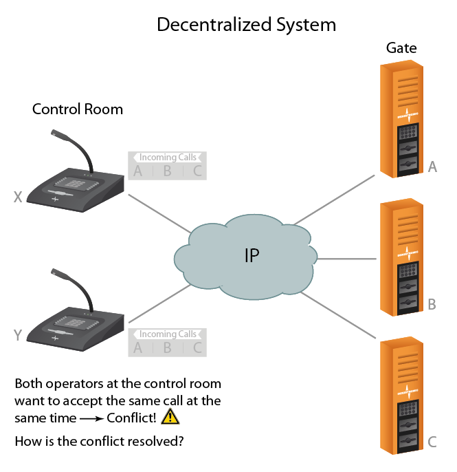 Centralized Vs Decentralized System Architecture Industronic