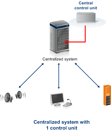 Central_System