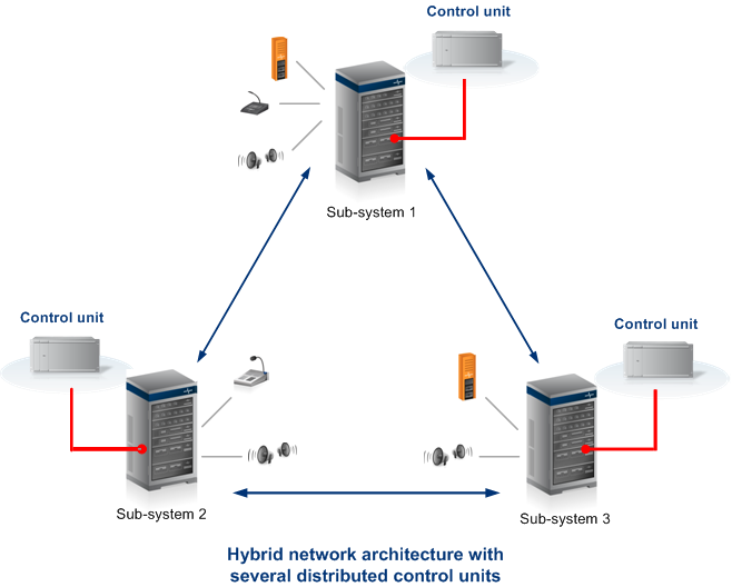 Hybrid Systems Combining Advantages Of Centralized And