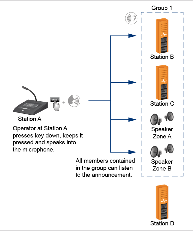 The picture shows the communication procedure of a group call.
