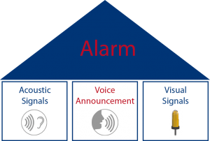 The three pillars of an alarm